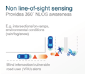 (NLOS) Non line of sight