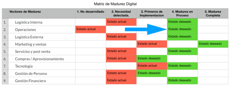 Matriz Madurez Digital
